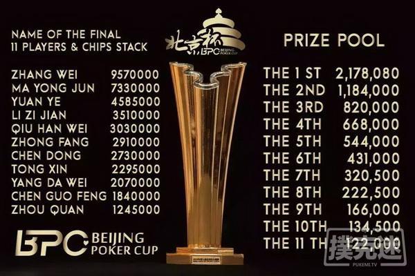蜗牛扑克:在收获的原野上!2018第七届北京杯主赛冠军专访