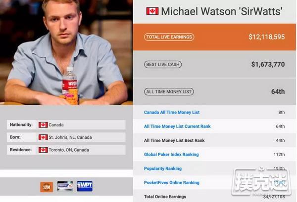 蜗牛扑克:牌手大乱斗 谁才是真正的天才玩家?Mike Waston一晚拿下1冠1亚